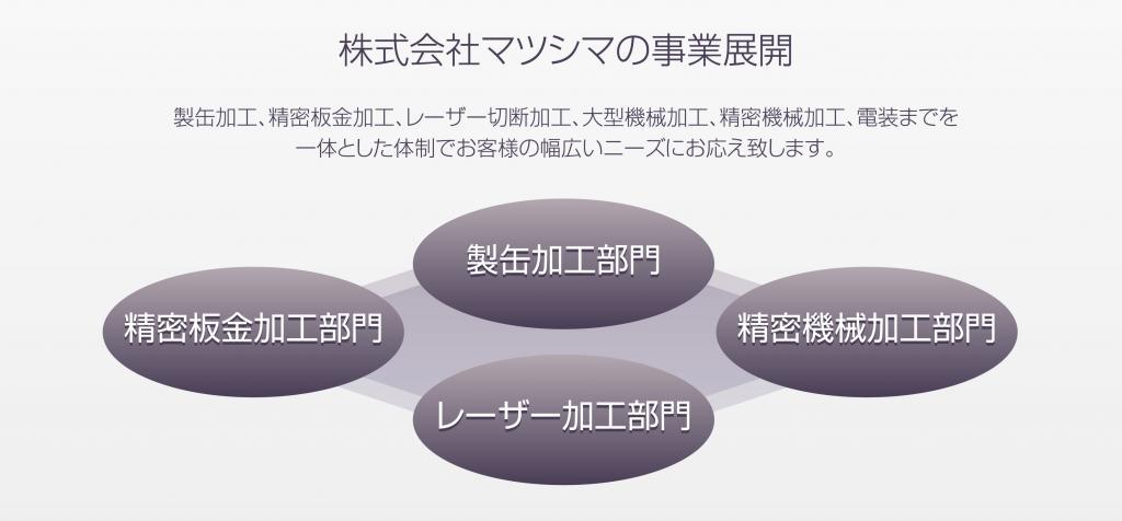 株式会社マツシマの事業展開